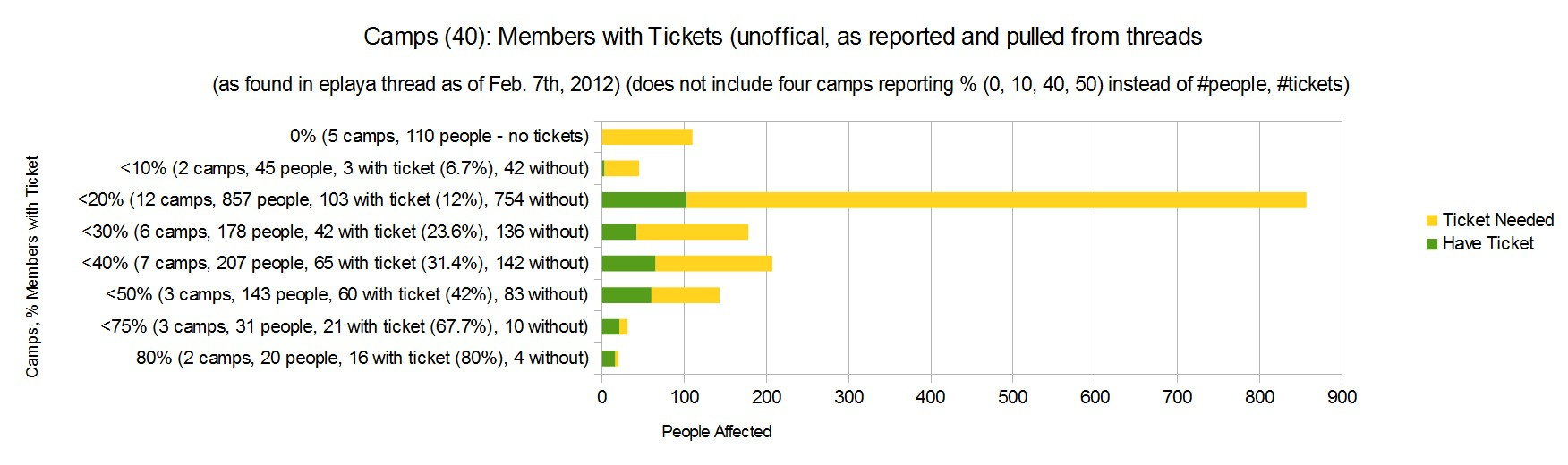 BRC 2012, camps reported members with tickets.jpg